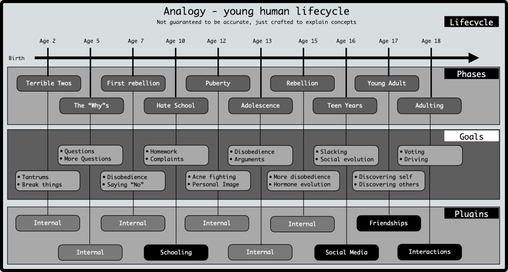 Possibly inaccurate analogy of a young human lifecycle with phases such as terrible twos and adoloscence, with goals associated with each and soe external influences as plugins.