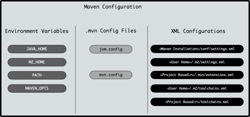 Three different means of configuring Maven: Environment variables, .mvn Config files and XML configurations