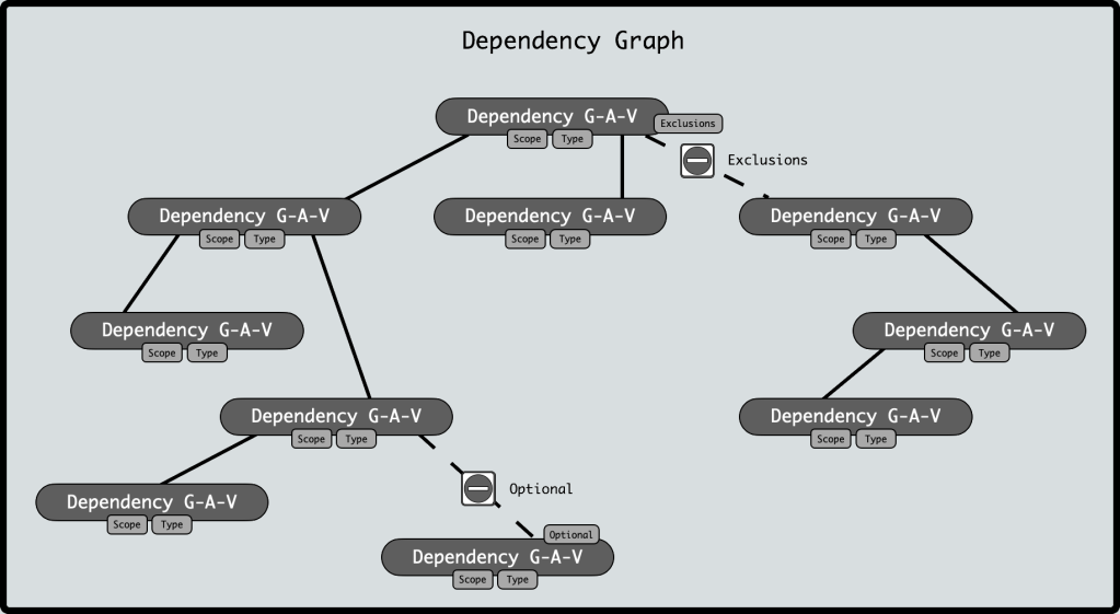 A graphical representation of a dependency tree showing different depths of transitive dependencies as well as possible exclusions and non-inclusion via an optional attribute on a sample transitive.