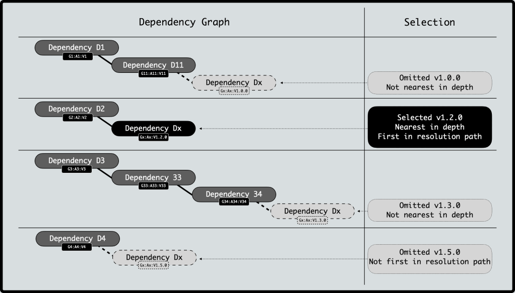 Graphical representation of determining a transitive dependency to be nearest in depth and first in resolution.