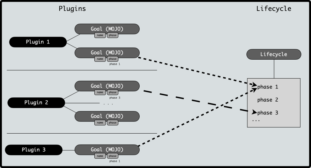 Image displays a plugin-lifecycle relationship. Plugins define goals. Goals can be bound to phases. Goals from multiple plugins can be bound to a single phase.
